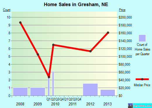 Gresham,NE real estate house value index trend