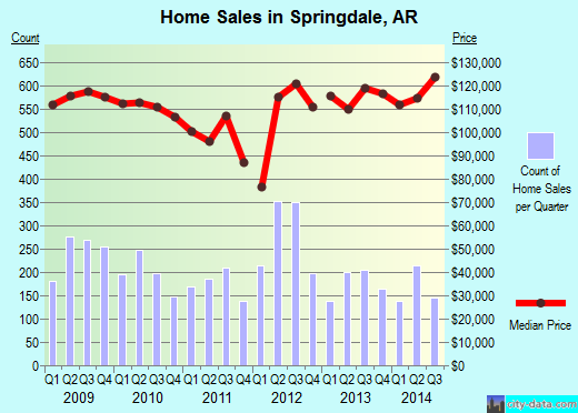 Springdale,AR index of house prices