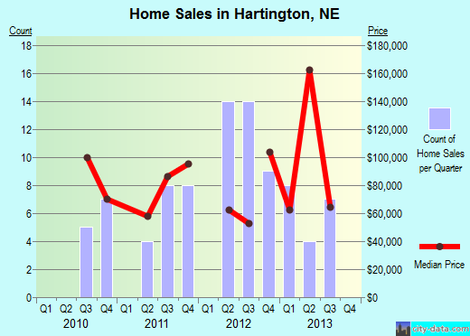 Hartington,NE real estate house value index trend