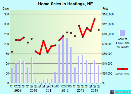 Hastings,NE real estate house value index trend