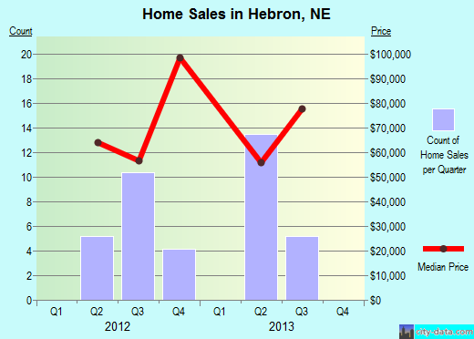 Hebron,NE real estate house value index trend