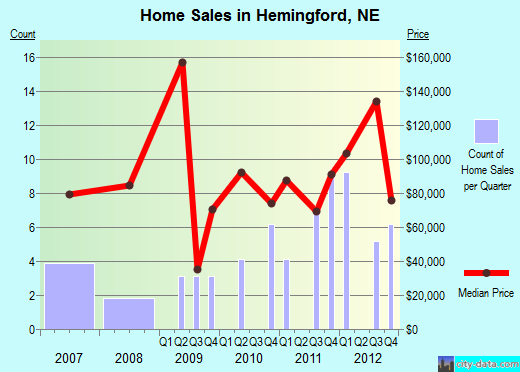 Hemingford,NE real estate house value index trend