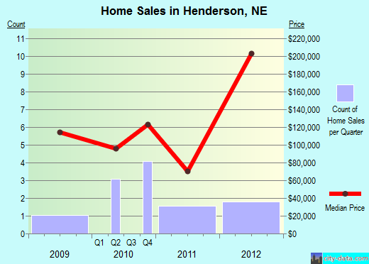 Henderson,NE real estate house value index trend