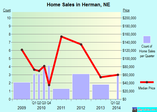 Herman,NE real estate house value index trend