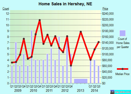 Hershey,NE real estate house value index trend