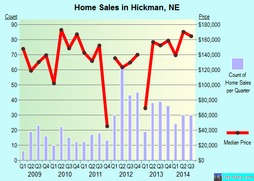 Hickman,NE real estate house value index trend