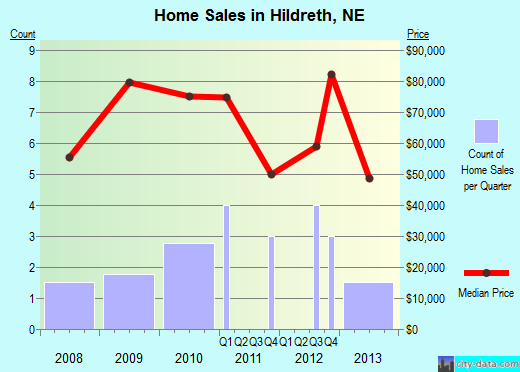 Hildreth,NE real estate house value index trend