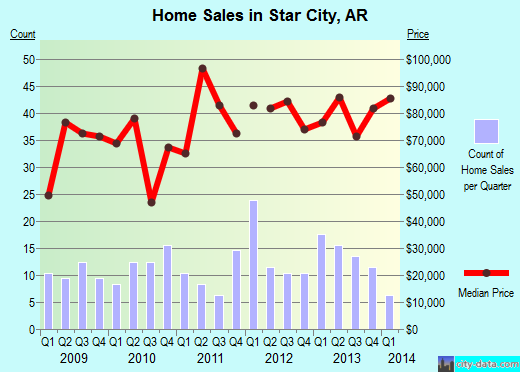 Star City,AR real estate house value index trend