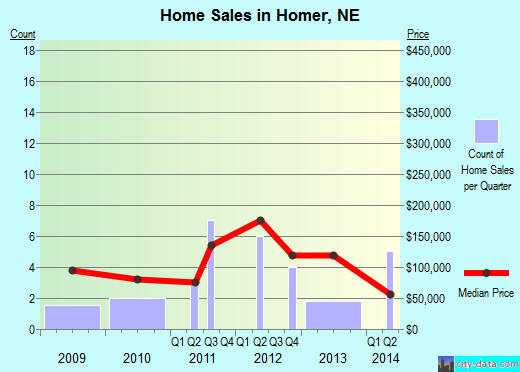 Homer,NE real estate house value index trend