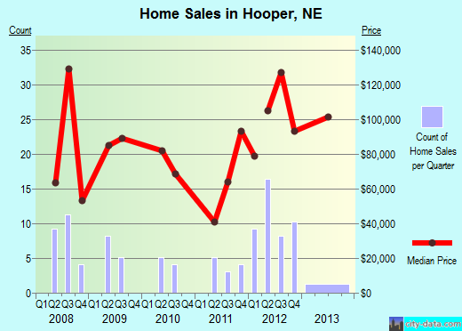 Hooper,NE real estate house value index trend