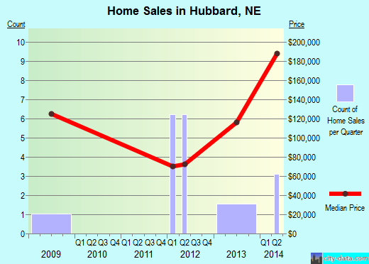 Hubbard,NE real estate house value index trend