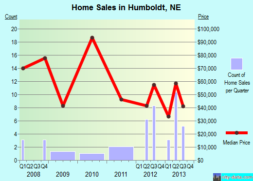 Humboldt,NE real estate house value index trend