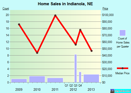 Indianola,NE real estate house value index trend