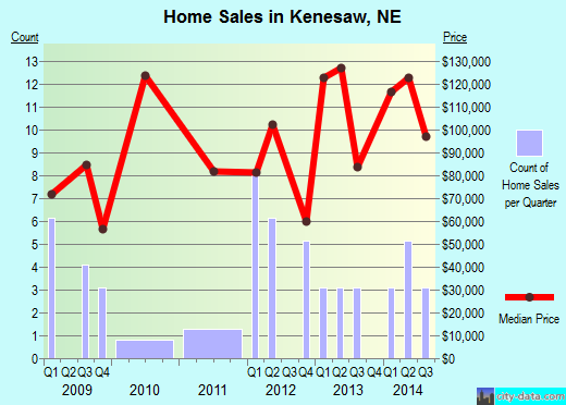 Kenesaw,NE real estate house value index trend