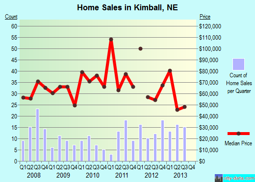 Kimball,NE real estate house value index trend