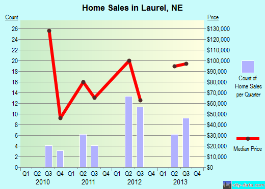 Laurel,NE real estate house value index trend