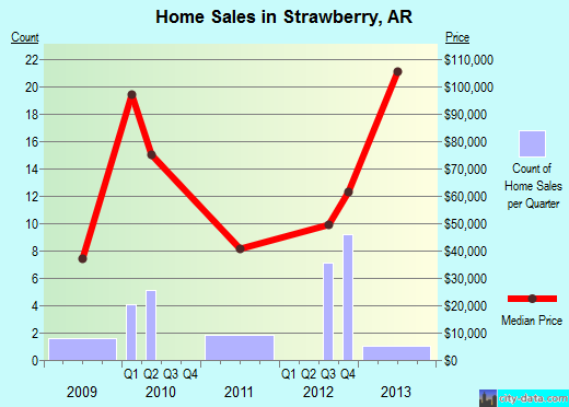 Strawberry,AR real estate house value index trend