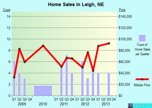 Leigh,NE real estate house value index trend