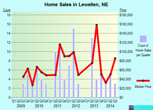 Lewellen,NE real estate house value index trend