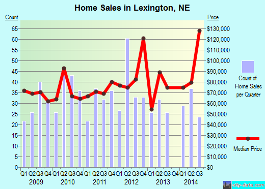 Lexington,NE real estate house value index trend