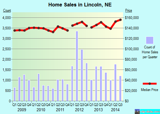 Lincoln,NE real estate house value index trend
