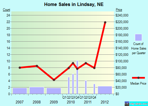 Lindsay,NE real estate house value index trend