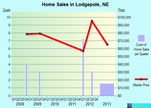 Lodgepole,NE real estate house value index trend