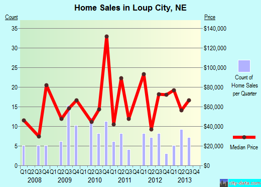Loup City,NE real estate house value index trend