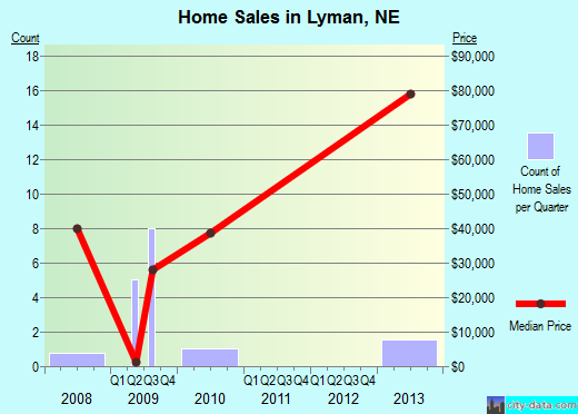 Lyman,NE real estate house value index trend