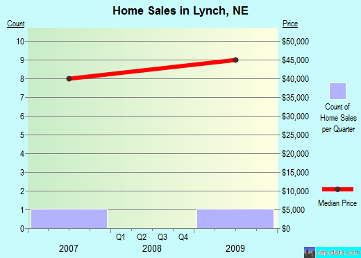 Lynch,NE real estate house value index trend
