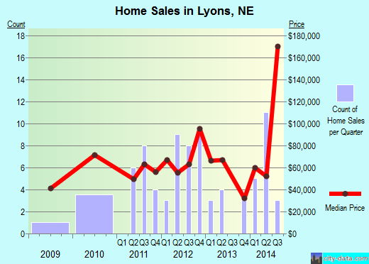 Lyons,NE real estate house value index trend