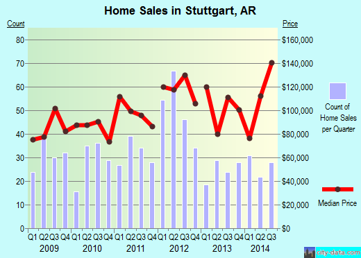Stuttgart,AR real estate house value index trend