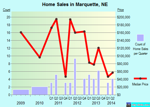 Marquette,NE real estate house value index trend