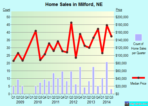 Milford,NE real estate house value index trend