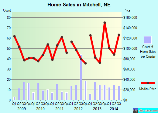 Mitchell,NE real estate house value index trend