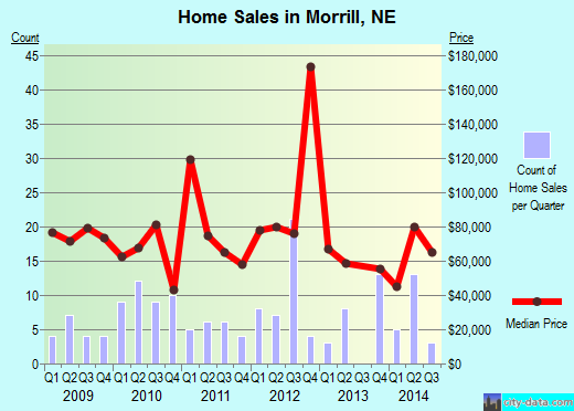 Morrill,NE real estate house value index trend