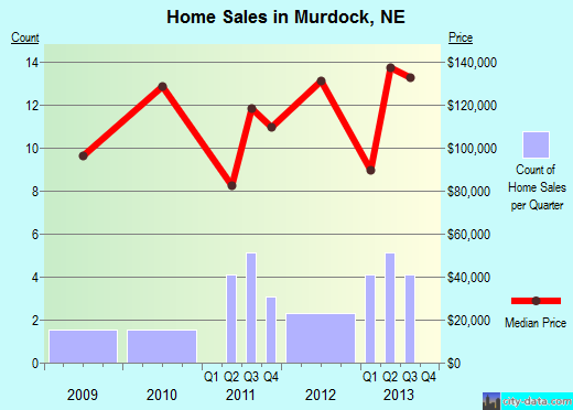 Murdock,NE real estate house value index trend