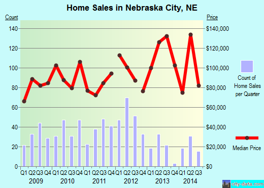 Nebraska City,NE real estate house value index trend