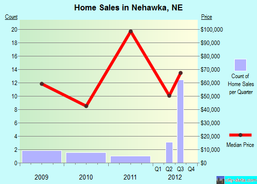 Nehawka,NE real estate house value index trend