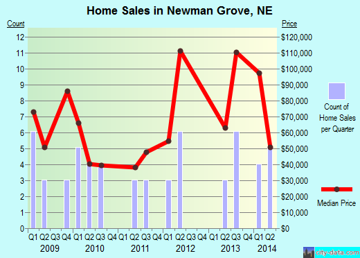Newman Grove,NE real estate house value index trend