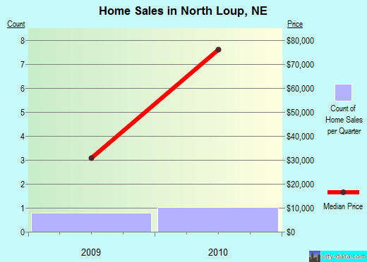 North Loup,NE real estate house value index trend