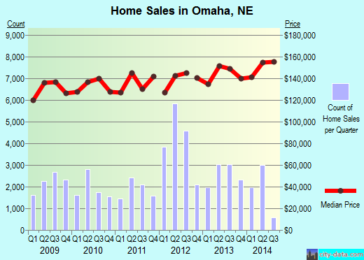 Omaha,NE real estate house value index trend