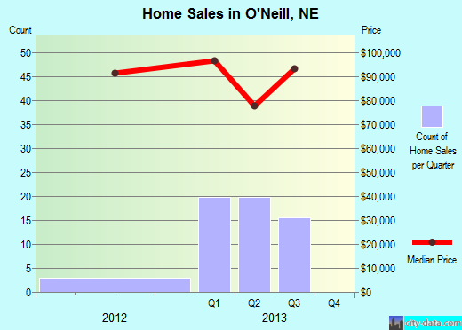 O'Neill,NE index of house prices
