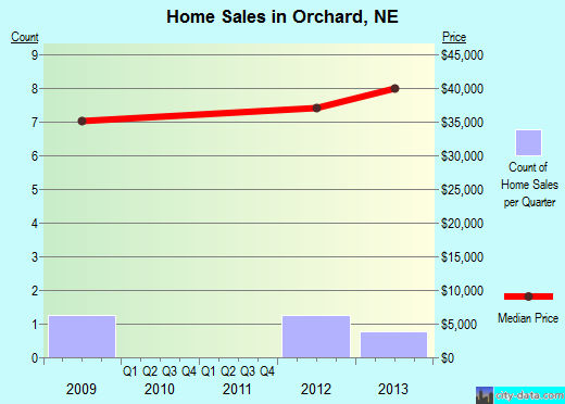 Orchard,NE real estate house value index trend
