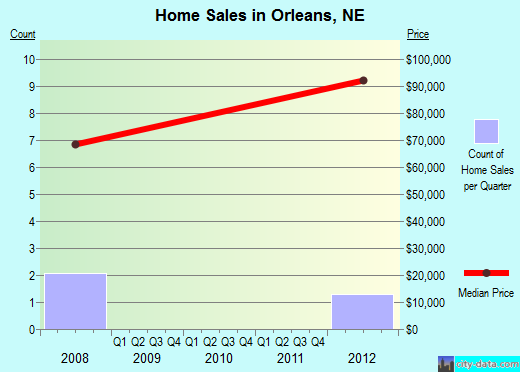 Orleans,NE real estate house value index trend
