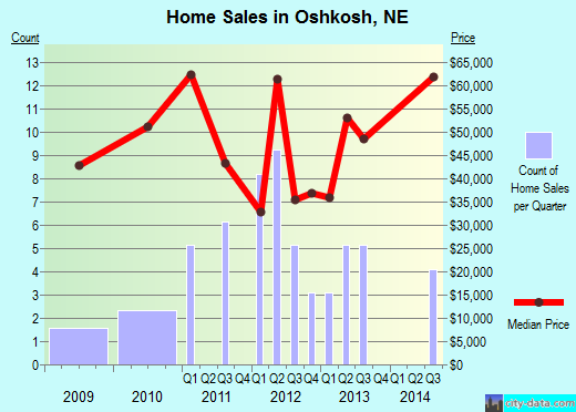 Oshkosh,NE real estate house value index trend
