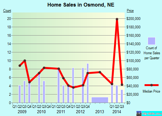 Osmond,NE real estate house value index trend