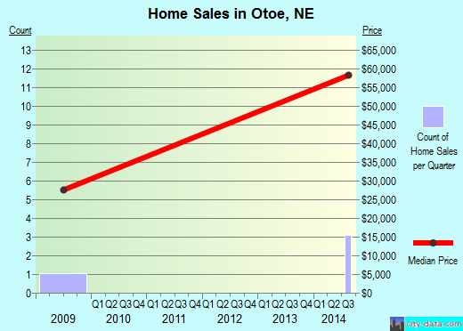 Otoe,NE real estate house value index trend