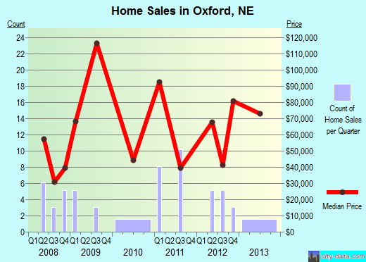 Oxford,NE real estate house value index trend