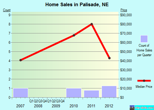 Palisade,NE real estate house value index trend